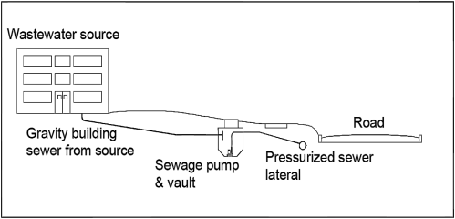 small resolution of schematic design of a pressurised sewer system source werf 2010